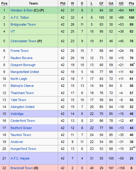 Sholing football club official website league table for 1 league table