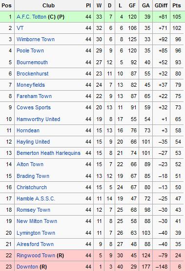 Sholing football club official website league table for 06 07 premier league table