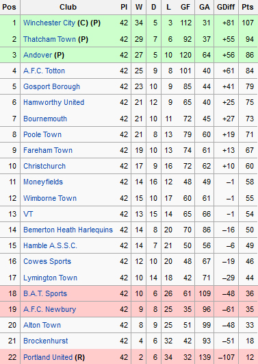 sholing football club official website league table