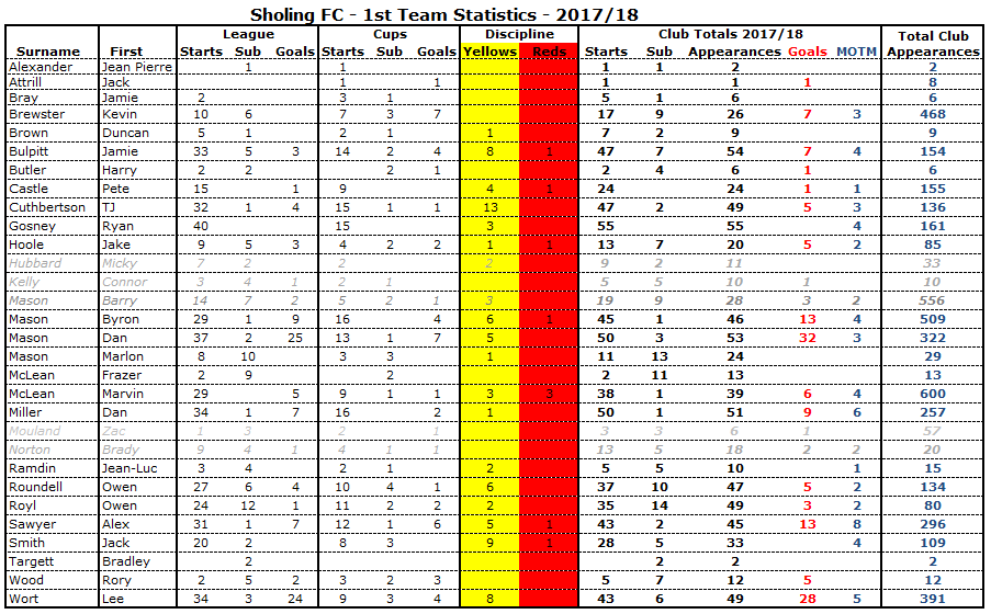 PlayerStats1718Final